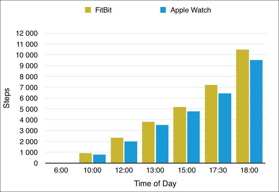 Fitbit beats Apple Watch