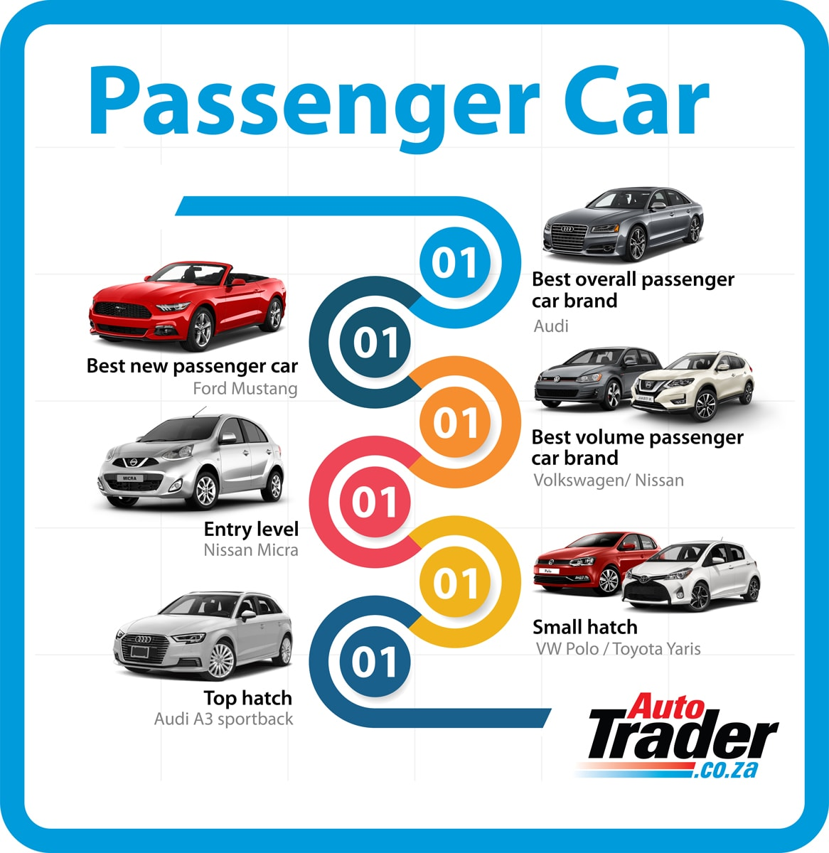 Most Reliable Cars: Passenger, Recreational And Light