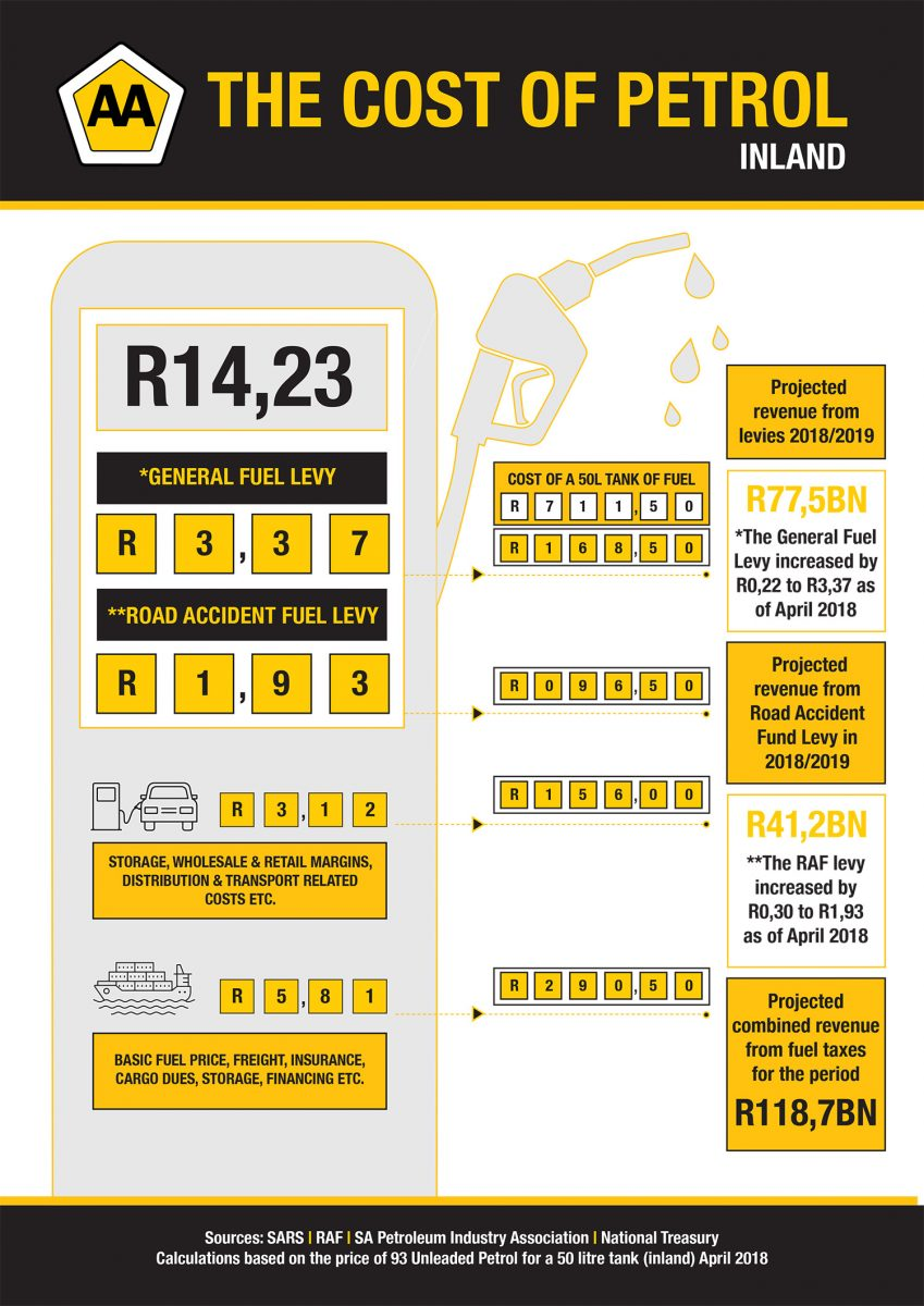 cost of petrol inland infographic
