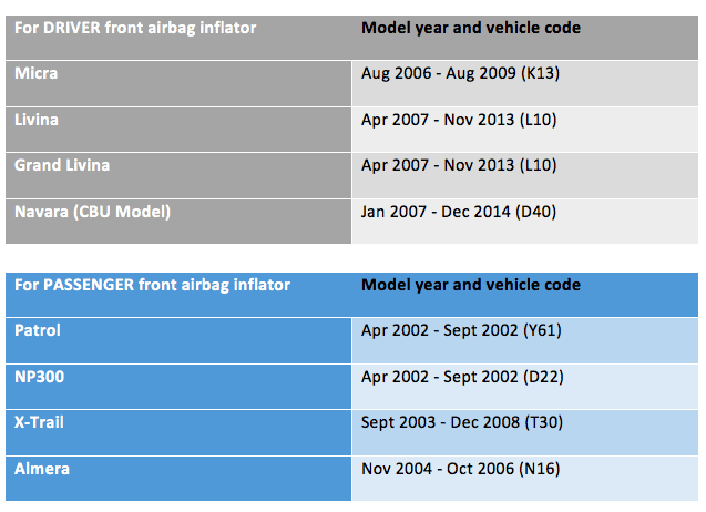 Nissan vehicles for recall