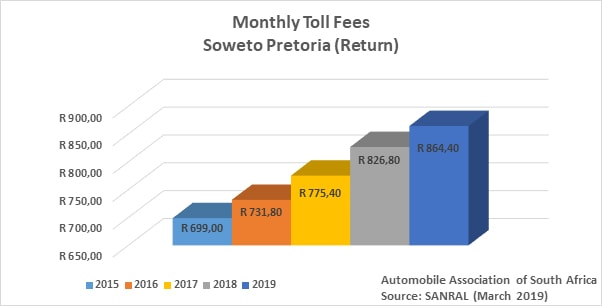 Toll fees increases